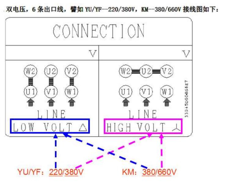 一.主旨:低压电机出厂接线方式作业基准 二.机种范围: TEGH/AEEV1H/TEF2/TEV2/AEEF-F/NEMA/低压防爆隔爆系列 三.说明: 1.目前,F 系列与 V 系列,标准出厂接线方式不统一:V 系列电机出厂前 T 箱内接好线;F 系列出厂前不接线,只提供螺丝包。 2.为避免造成客户困扰,特修订作业基准,保持 F 系列与 V 系列标准出厂接线方式一致 四.作业基准: 1.
